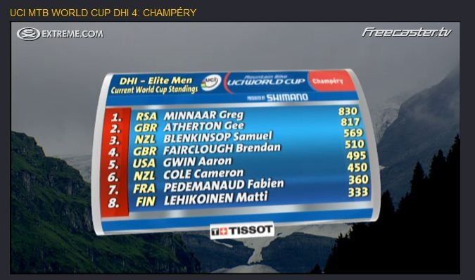 Overall standings after Champery