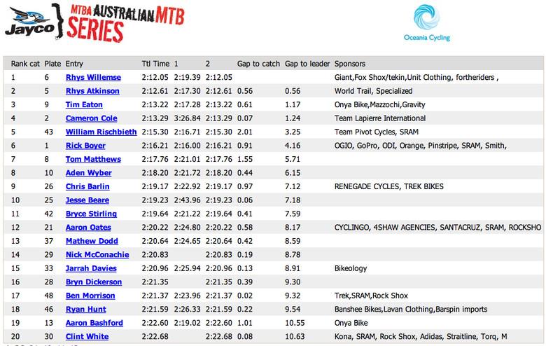 Elite Men Top 20 Results